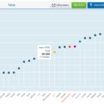 日本人が相対的に貧しくなっている? 各国の平均年収の推移を比較してみるとマジだった
